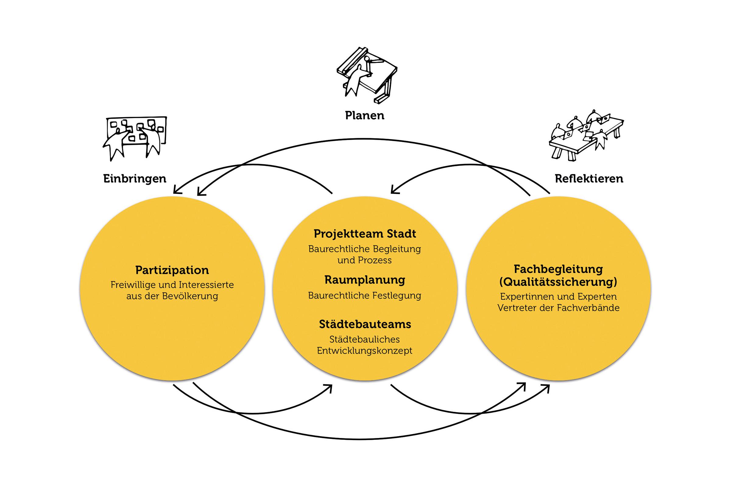 Offenen Dialog zwischen Bevölkerung, Politik und Verwaltung gestalten.